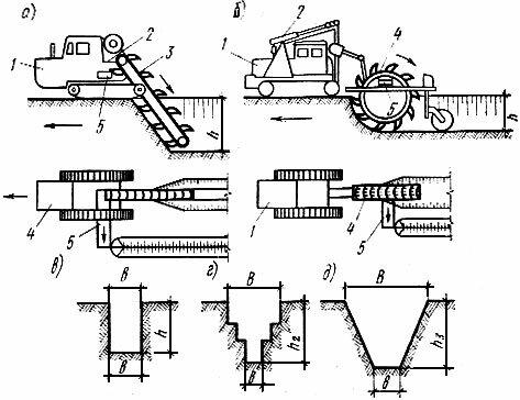 Схемы работы экскаваторов и профили траншей представлены на рис.1. а - экскаватор с ковшовой цепью; б...